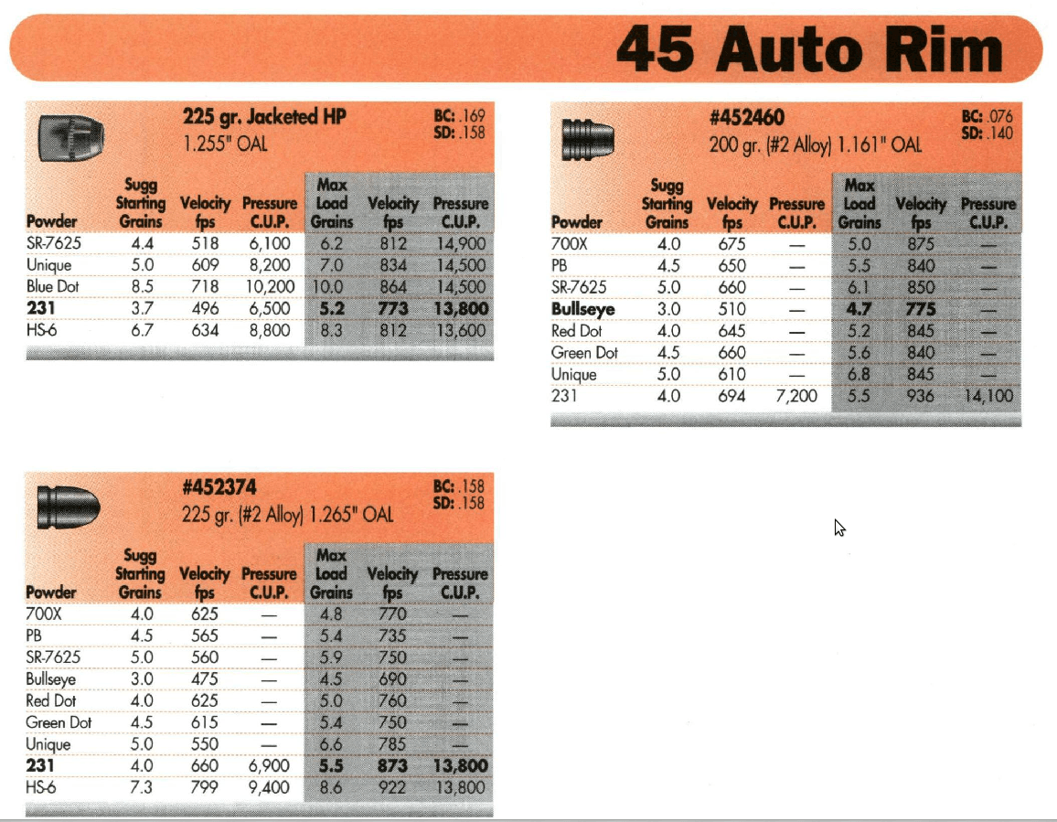 An example of the sort of data that is usable for reloading an old revolver or automatic pistol. We have a known case, known bullet, and a known pressure. Only the loads shown here with pressure readings are useful. The others are unknown quantities. (Data courtesy of the Lyman Reloading Handbook 48th Edition).