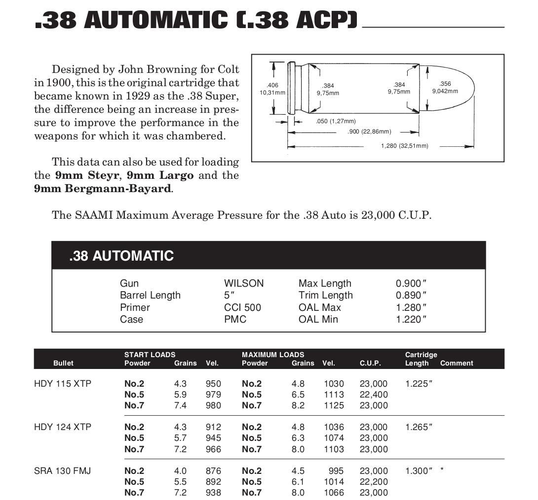 Excerpt from an old Accurate Arms reloading manual which includes data for the 38ACP.