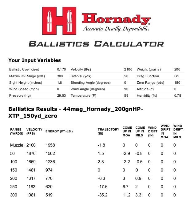 Long Shots-44mag_Hornady_200gnHP-XTP_150yd_zero