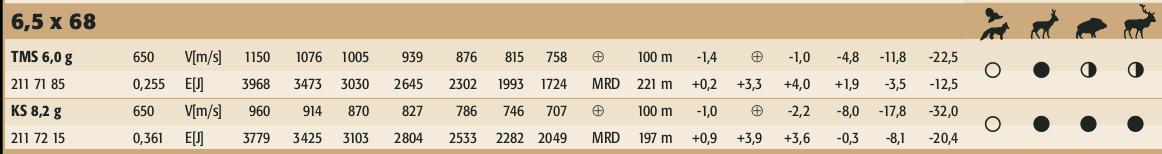 Ballistics of RWS 6.5x68 ammunition taken from RWS catalog showing game recommendations.