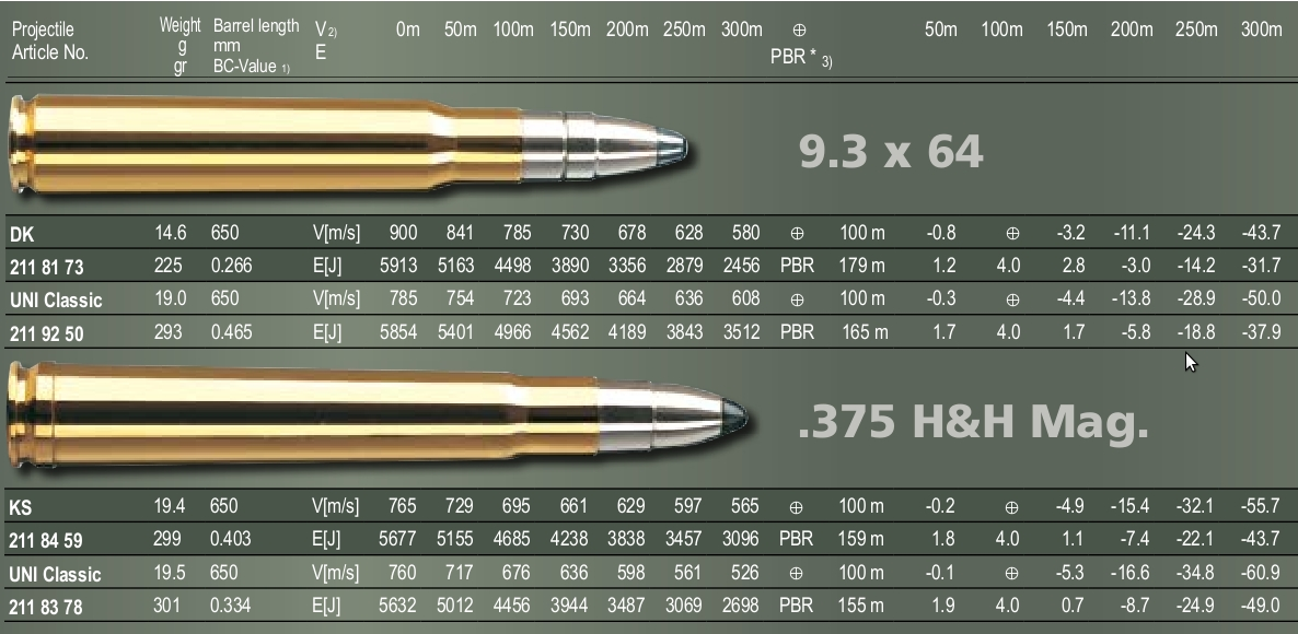 The 9.3x64 Brenneke and the 375 Holland and Holland Magnum as they compare in the RWS catalog.