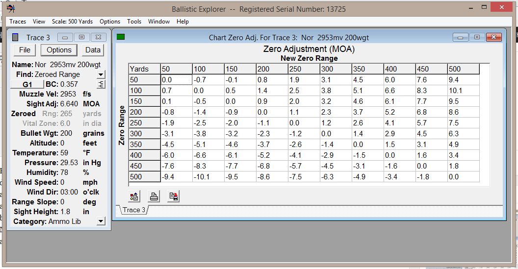 The Chart Zero Adjustment window provides sight adjustment tables for the various ranges you might want to zero for.