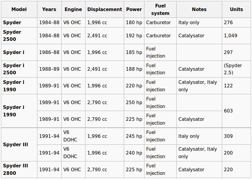 Table summarizing the models and engine variations of the Maserati Biturbo Zagato Spyder. (Table courtesy Wikipedia).
