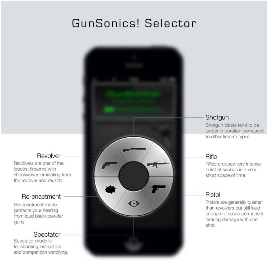 The GunSonics iPhone app provides a range of settings to optimize its performance. However it protects regardless of the setting used. (Image courtesy GunSonics).