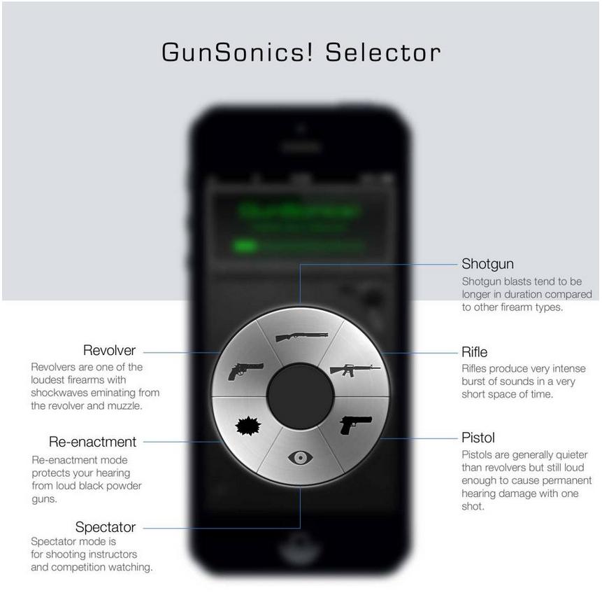 The GunSonics iPhone app provides a range of settings to optimize its performance. However it protects regardless of the setting used. (Image courtesy GunSonics).