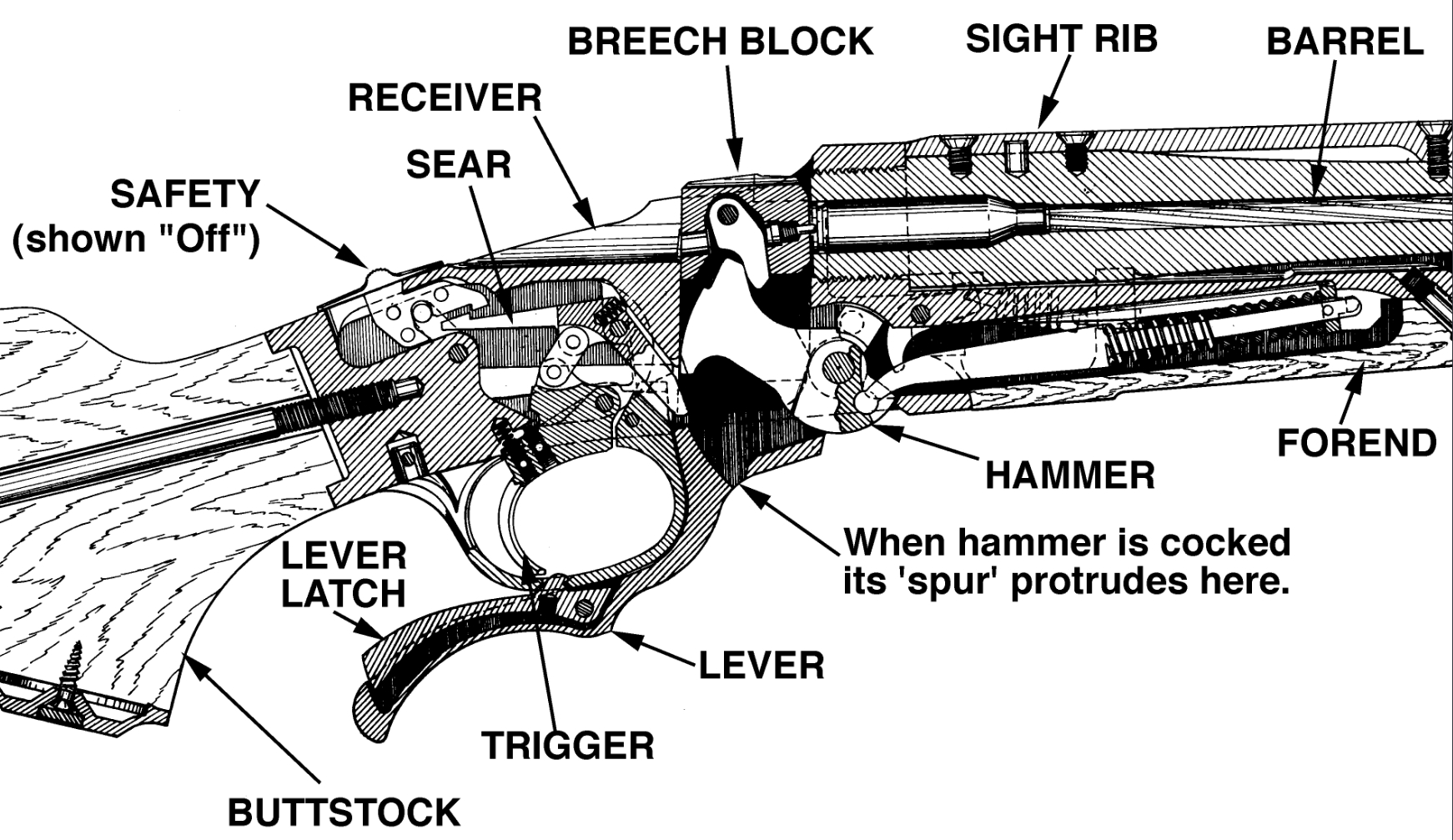 The Ruger No. 1 locates the coil spring main-spring in the fore-end along with the ejector mechanism. (Picture courtesy Ruger).