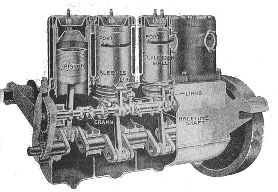 This diagram is of a typical sleeve valve engine. The valve openings are in each sleeve which is moved up and down by the connecting rods attached to a timing shaft. (Picture courtesy Autocar Handbook Ninth edition and Wikipedia).