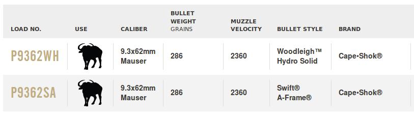 Federal 9.3x62 ammunition