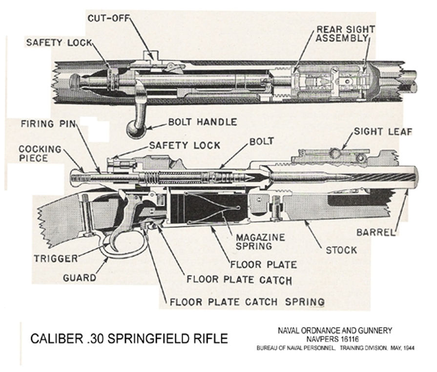1903 Springfield rifle diagram