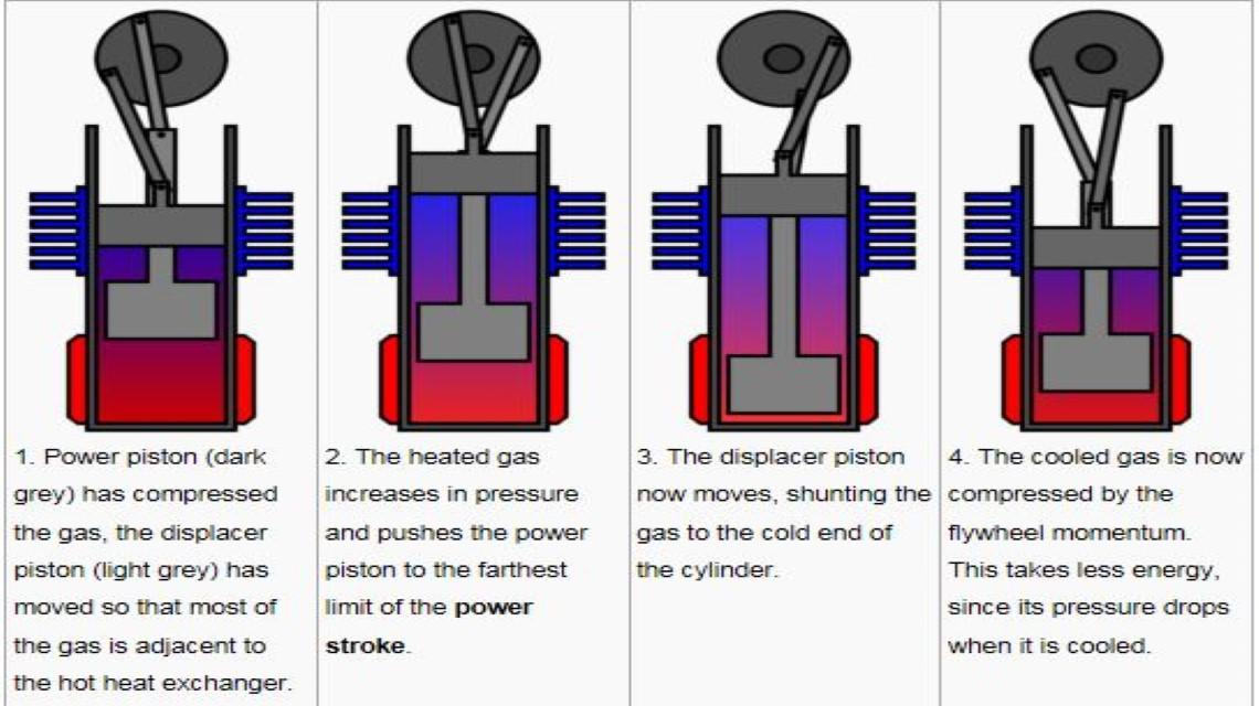 Stirling engine Saab Kockums submarine engine