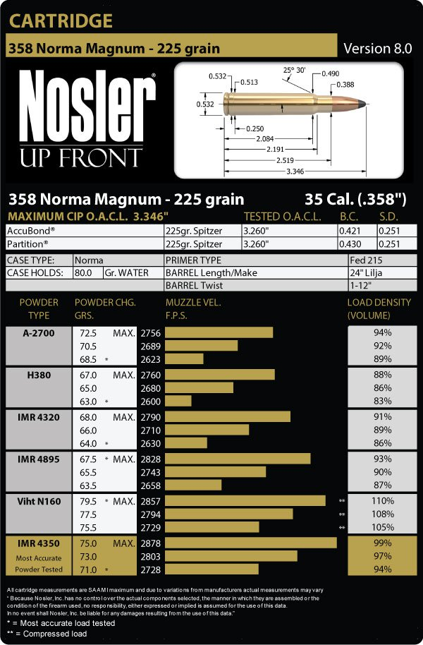 Nosler Bullets reload data 358 Norma Magnum