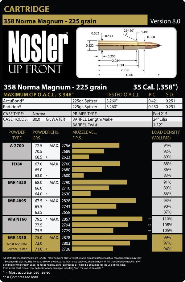 Nosler Bullets reload data 358 Norma Magnum