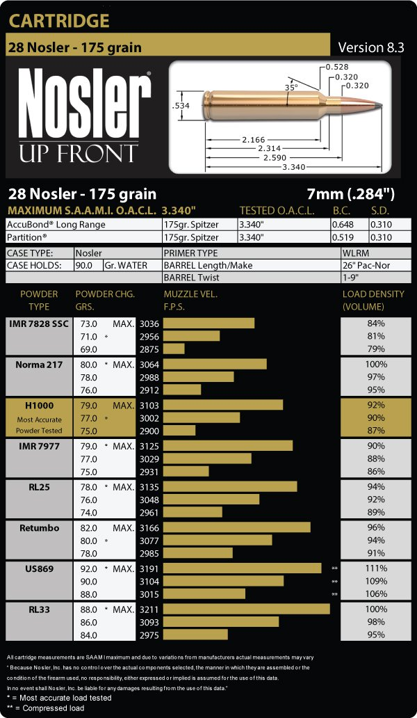 Load data 28Nosler